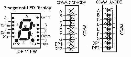 in this project we have selected the common cathode type
